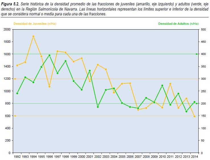 Gráfico evolución densidad de trucha en Navarra