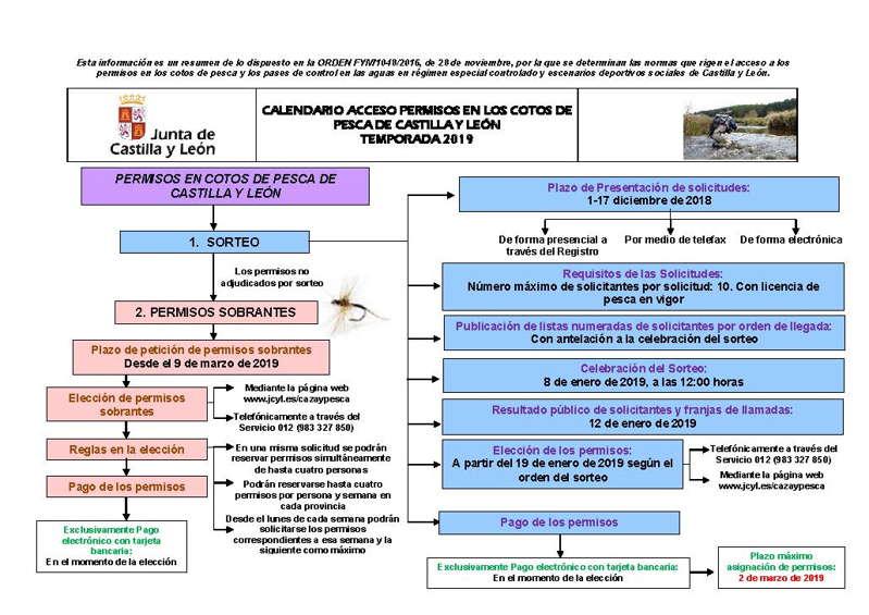 Calendario de solicitud de cotos de pesca en Castilla y León
